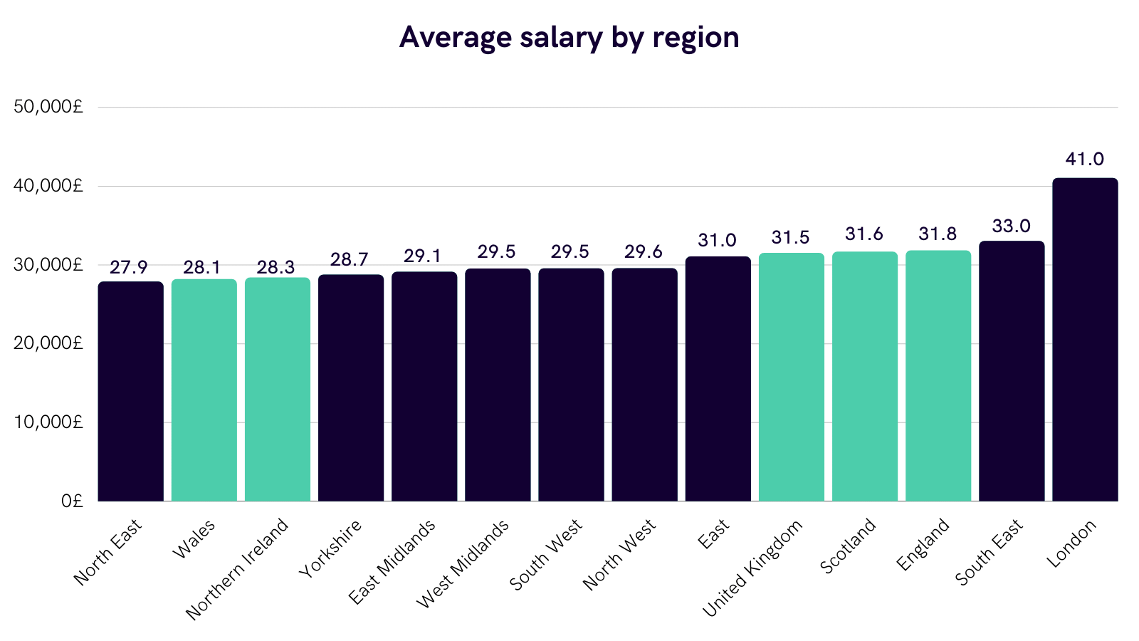 The average salary UK varies depending on the region you find yourself in