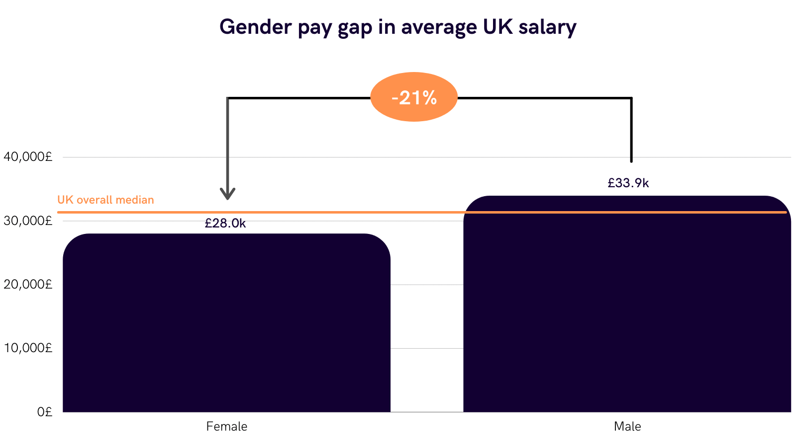There is a 21% gap between the average salaries of men and women in the UK