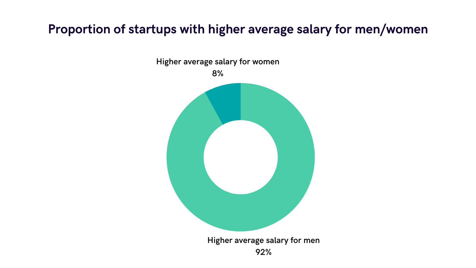 The UK gender pay gap is pronounced in startups - 92% have a positive gap