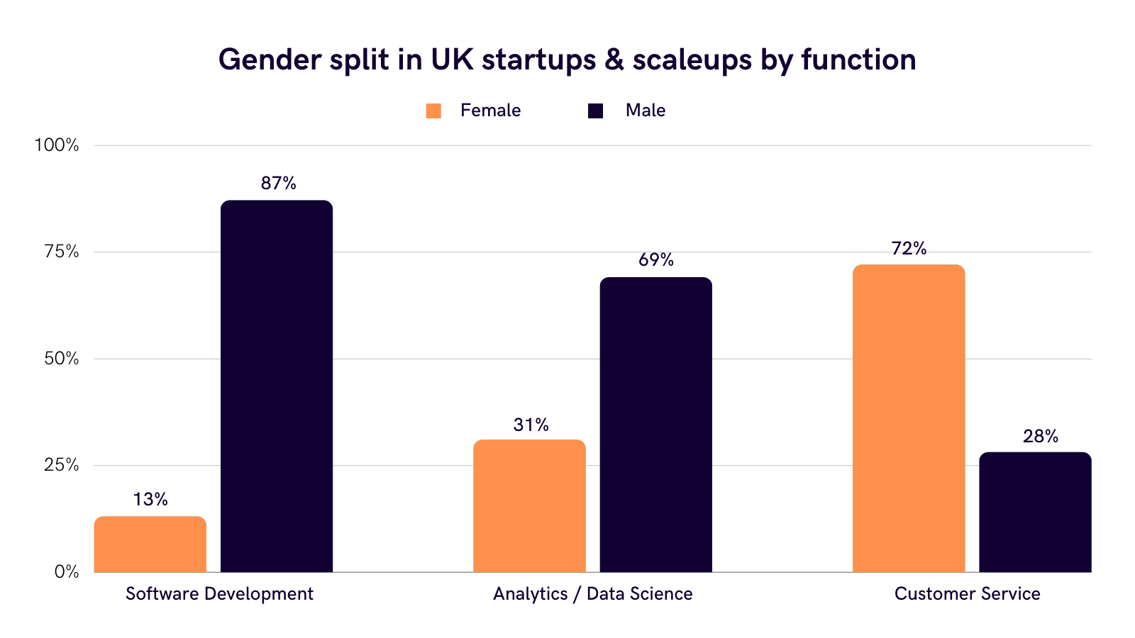 Another driver of the gender pay gap UK is that women are underrepresented in technical roles like Software Development which command high salaries